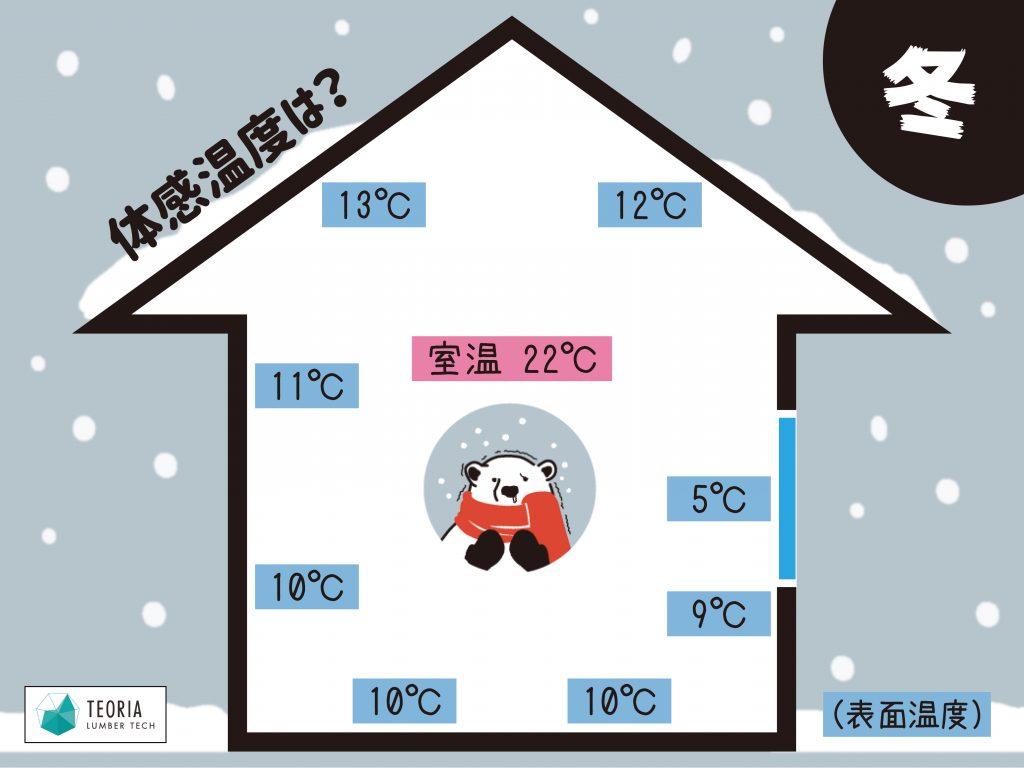 室内の体感温度